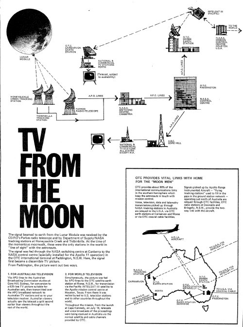 OTC Leaflet TV from the Moon