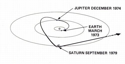 to Saturn
