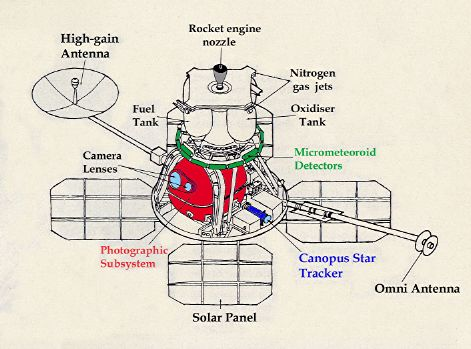 diagram of Lunar Orbiter