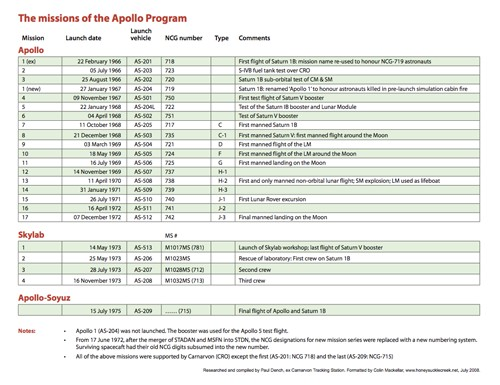 apollo missions overview - photo #30