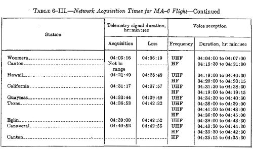 Network acquisition times table