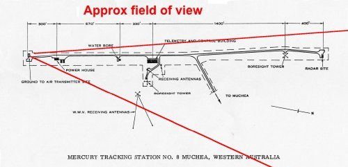 Approximate field of view